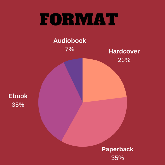 Music Genre Textured Pie Chart Blog Graphics (3)
